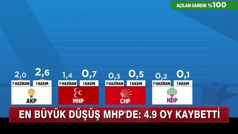 Ak Parti 317 vekil kazandı